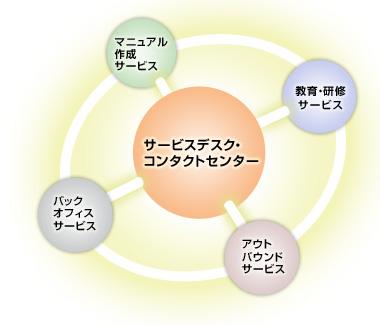 ソリューション CTCファーストコンタクトのサービスの原点は、お客様とビジネスを結ぶ「... ソ